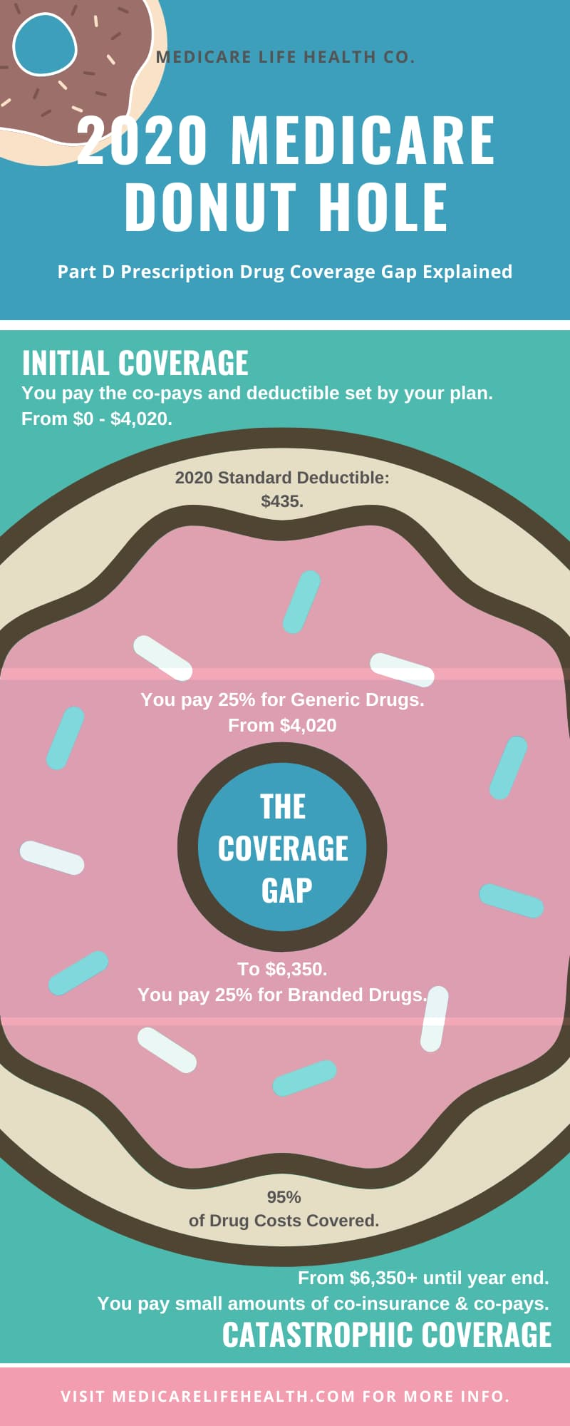 2020 Medicare Donut Hole Explained by MedicareLifeHealth.com