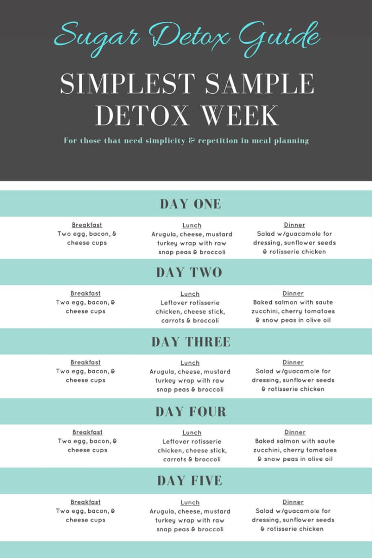 Sugar Detox Guide Meal Planning for How to Stop Eating Sugar