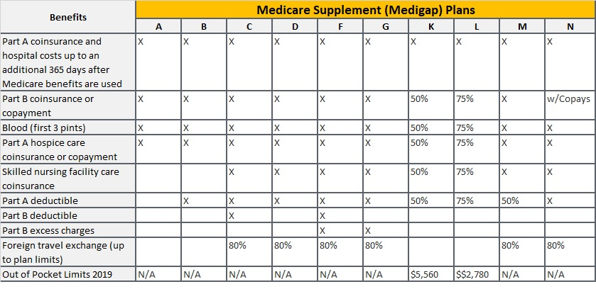 Medigap Plan Letter Policy Chart - what supplements cover what services
