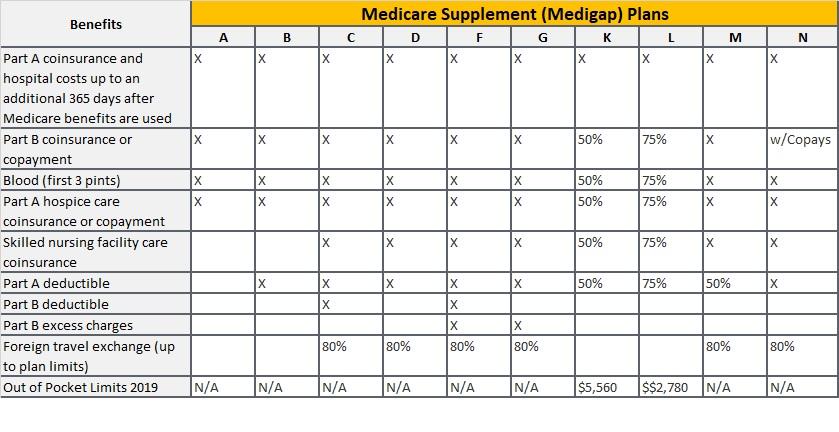 Medigap Policy Chart