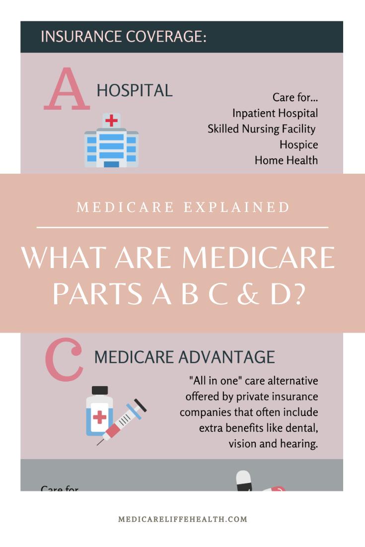 Medicare Parts A B C D Explained