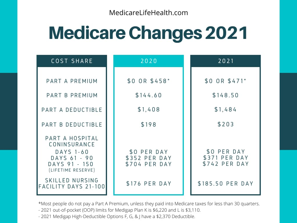 medicare part b costs 2021 chart - Medicare Part A Costs Chart Medicare Part B Premium Changes