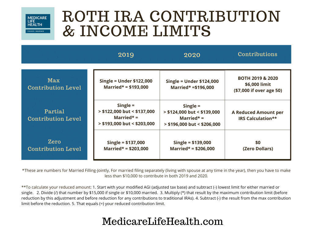 Roth IRA Contribution and Income Limits 2019, 2020