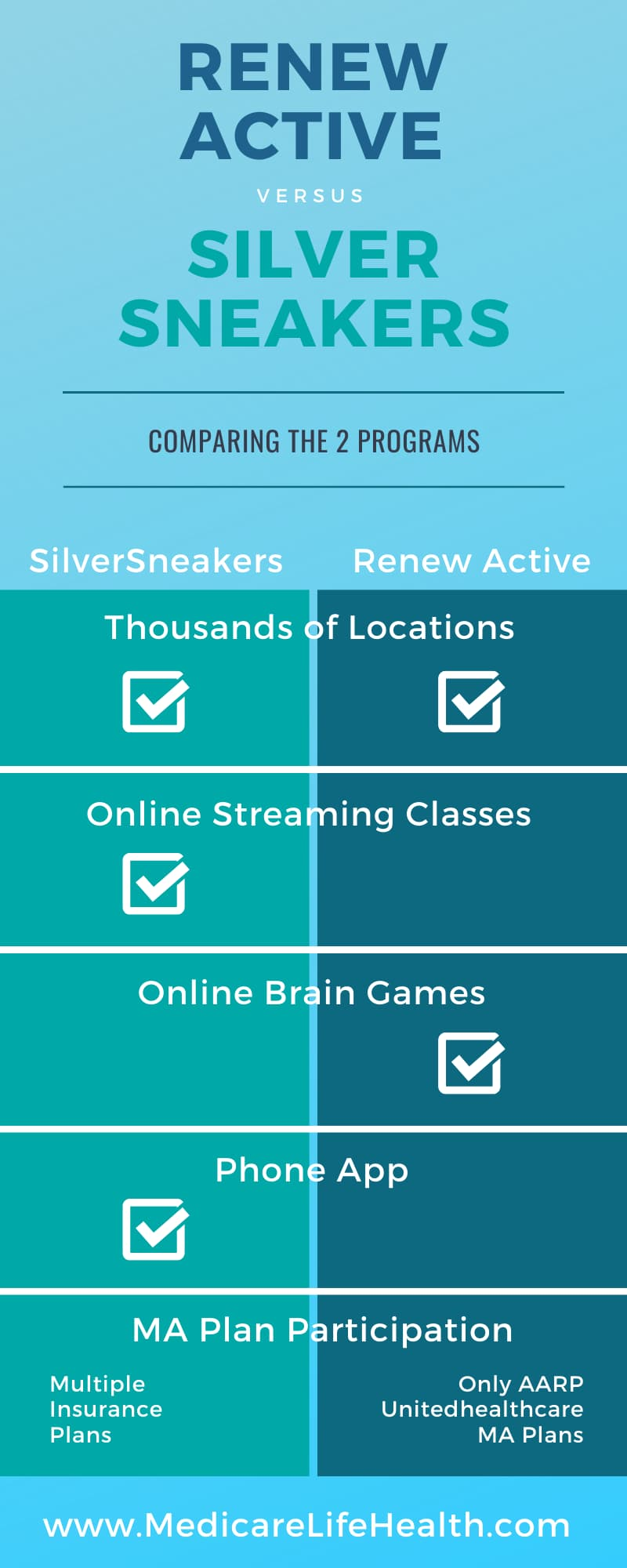 renew active vs silver sneakers infographic comparison chart
