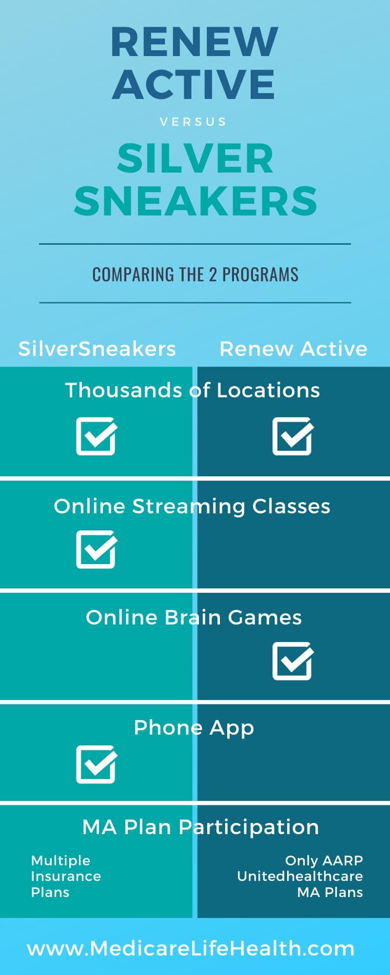 renew active vs silver sneakers infographic comparison chart